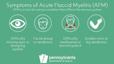symptoms of acute flaccid myelitis