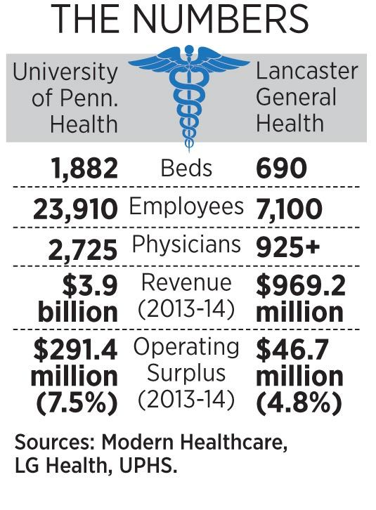 By the numbers: Lancaster General Health and University of Pennsylvania Health System