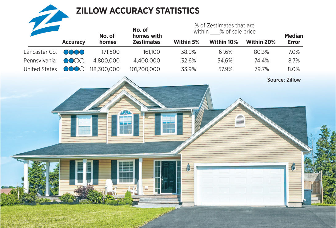 How accurate are zillow 39 s 39 zestimates 39 local business for Zillow site