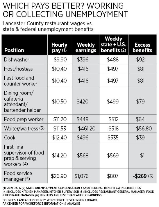 Restaurant Pay chart 4-2-21[44409].jpg