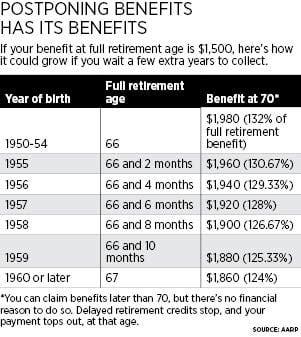 retirement table