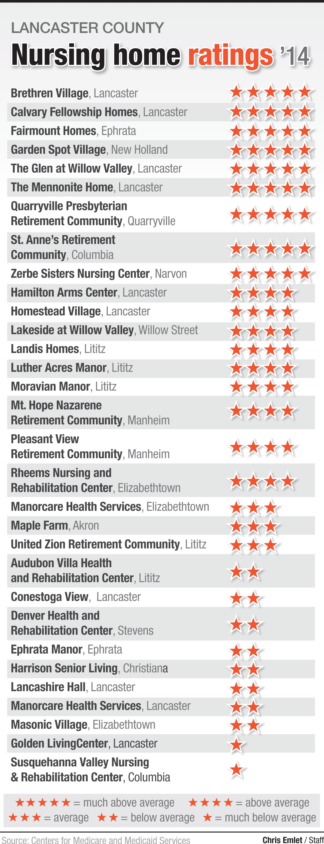List of best and worst nursing homes in Lancaster County: See the ...