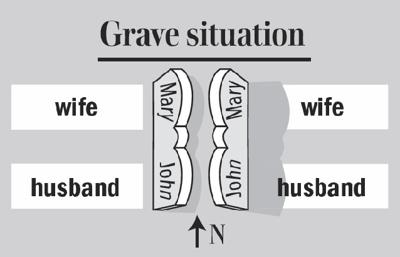 Old burial customs determine how couples are positioned