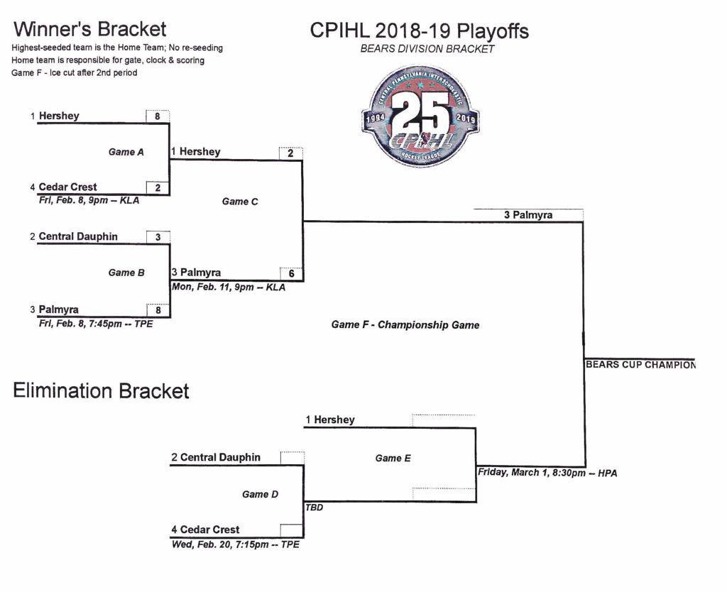 CPIHL 2019 Tier 1 playoffs: Week 2.1