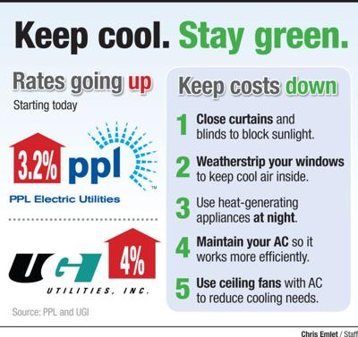Ppl Ugi Rates Rise Sunday Companies Suggest Ways To Trim Utility
