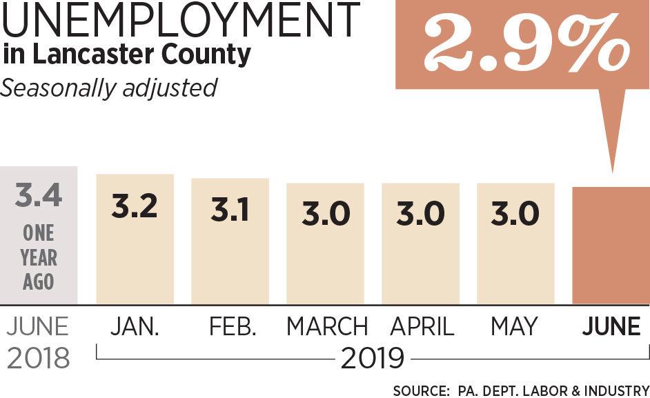 cec_Unemployment_U31