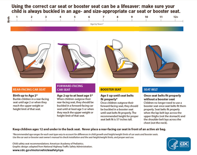 CDC Child Car Seat Guidelines