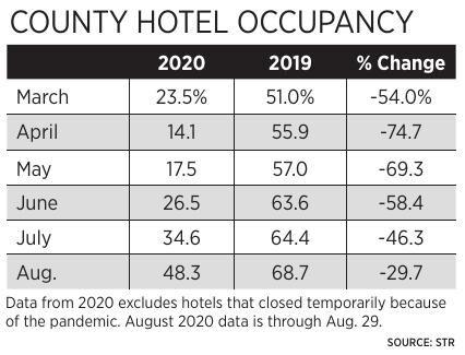 Hotel Occupancy Mar. - Aug.