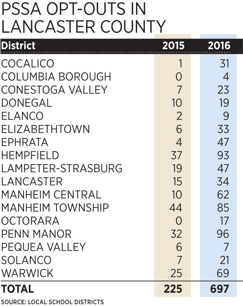 2016 PSSA Opt-outs in Lancaster County