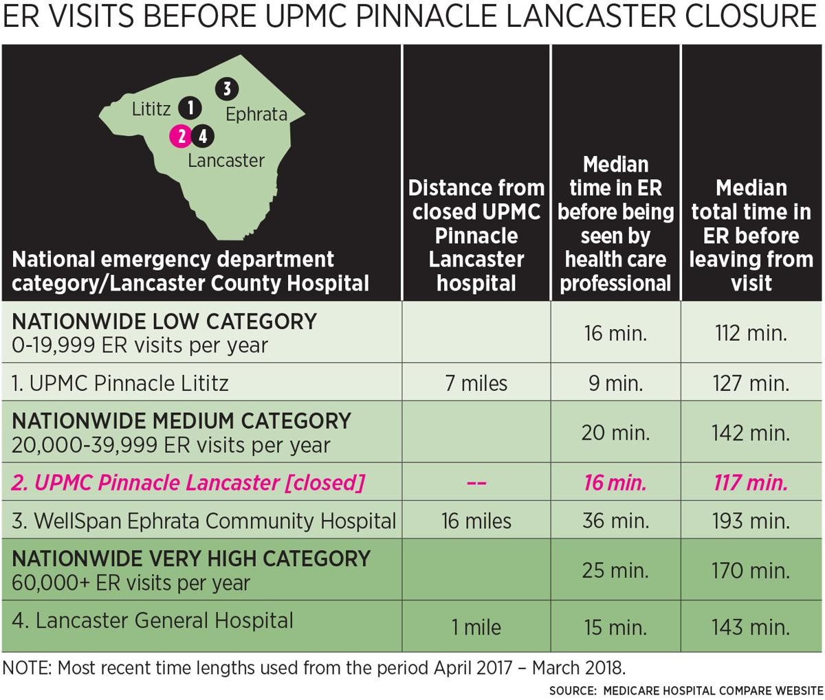 How UPMC Pinnacle Lancaster's closing is affecting Lancaster