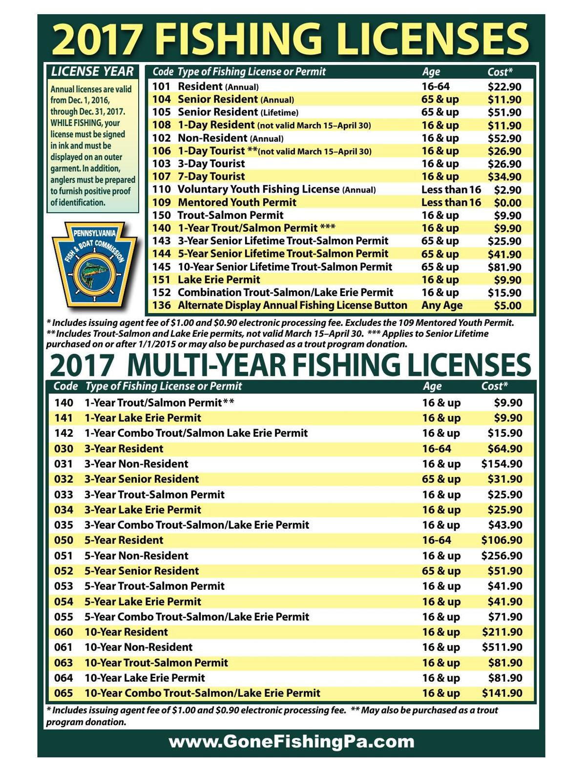 2017 rates for Pa. fishing licenses
