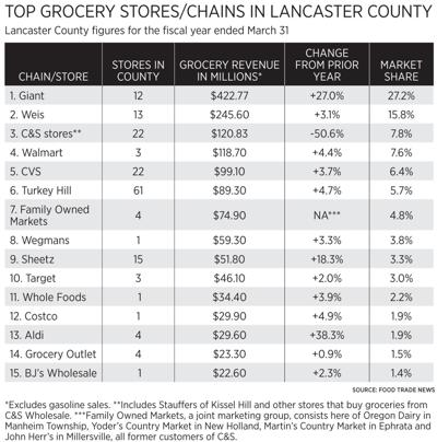 GroceryStores