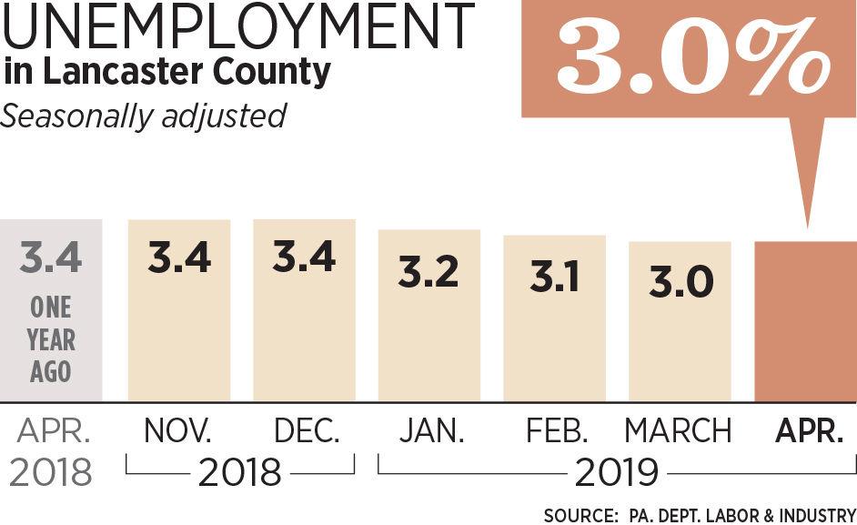 Unemployment_M29