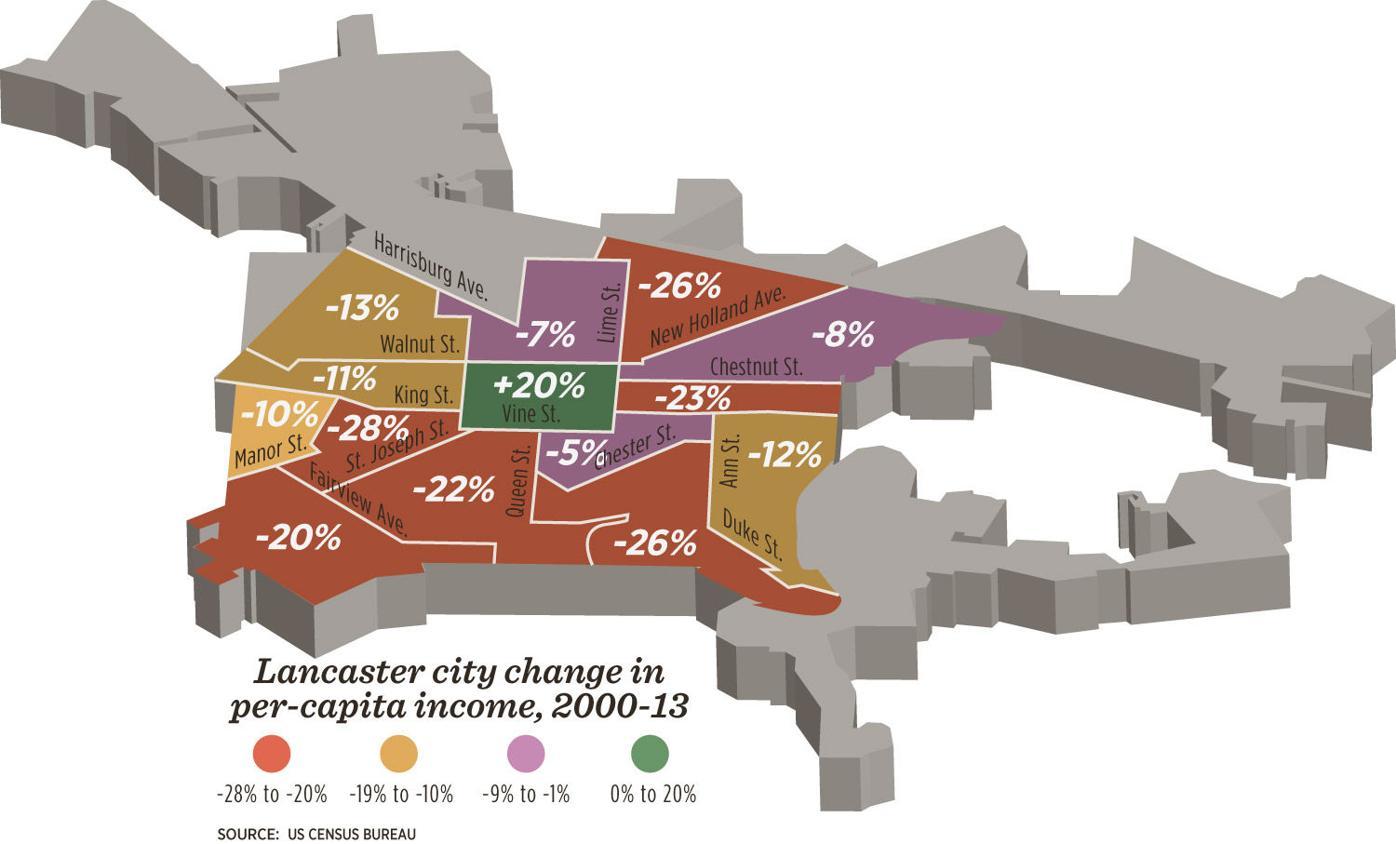 Lancaster City per-capita income