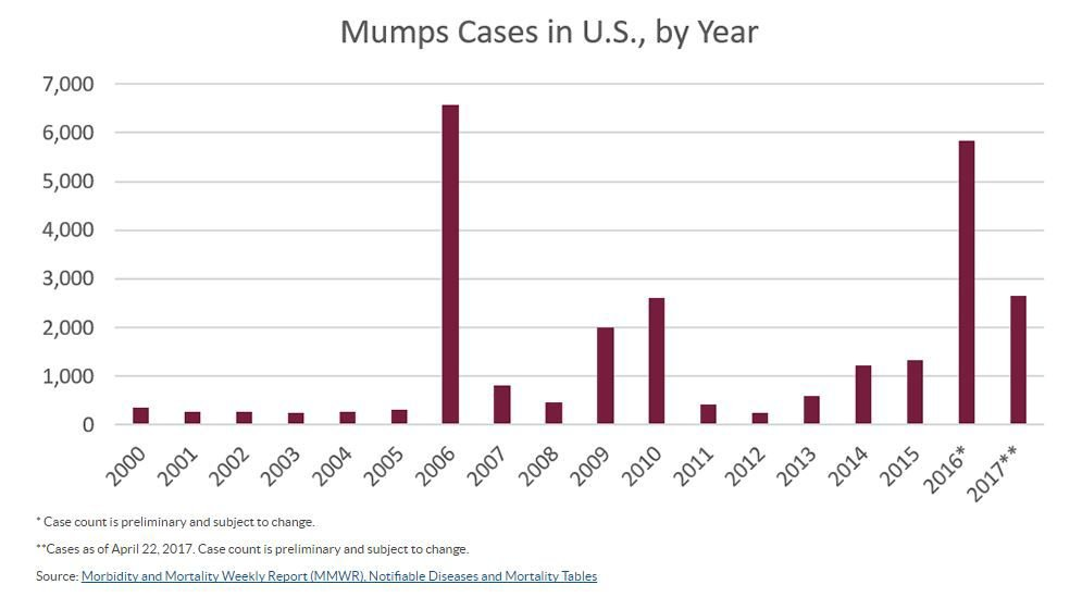 Mumps cases in U.S. by year through April 22, 2017
