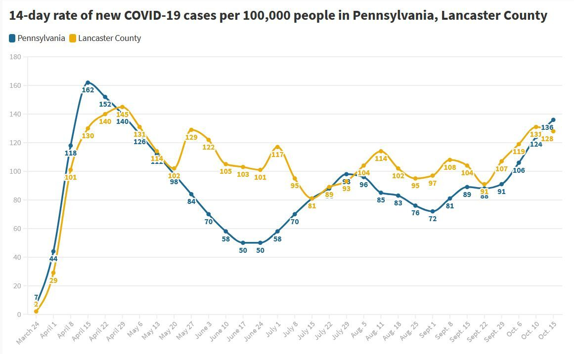 COVID case chart as of Oct. 15,m 2020