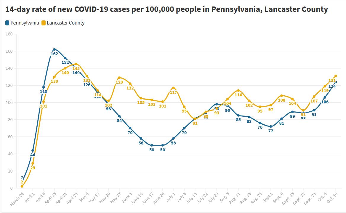 Oct. 10 chart of new coronavirus case trend