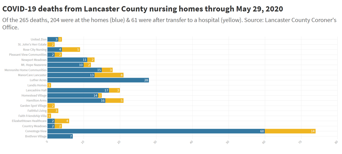 total covid-19 deaths from nursing homes thru saturday may 29 2020