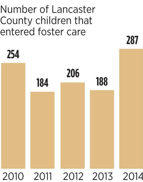 Cite 6 Year Girl: Foster Care Placements At A 5 Year High In Lancaster