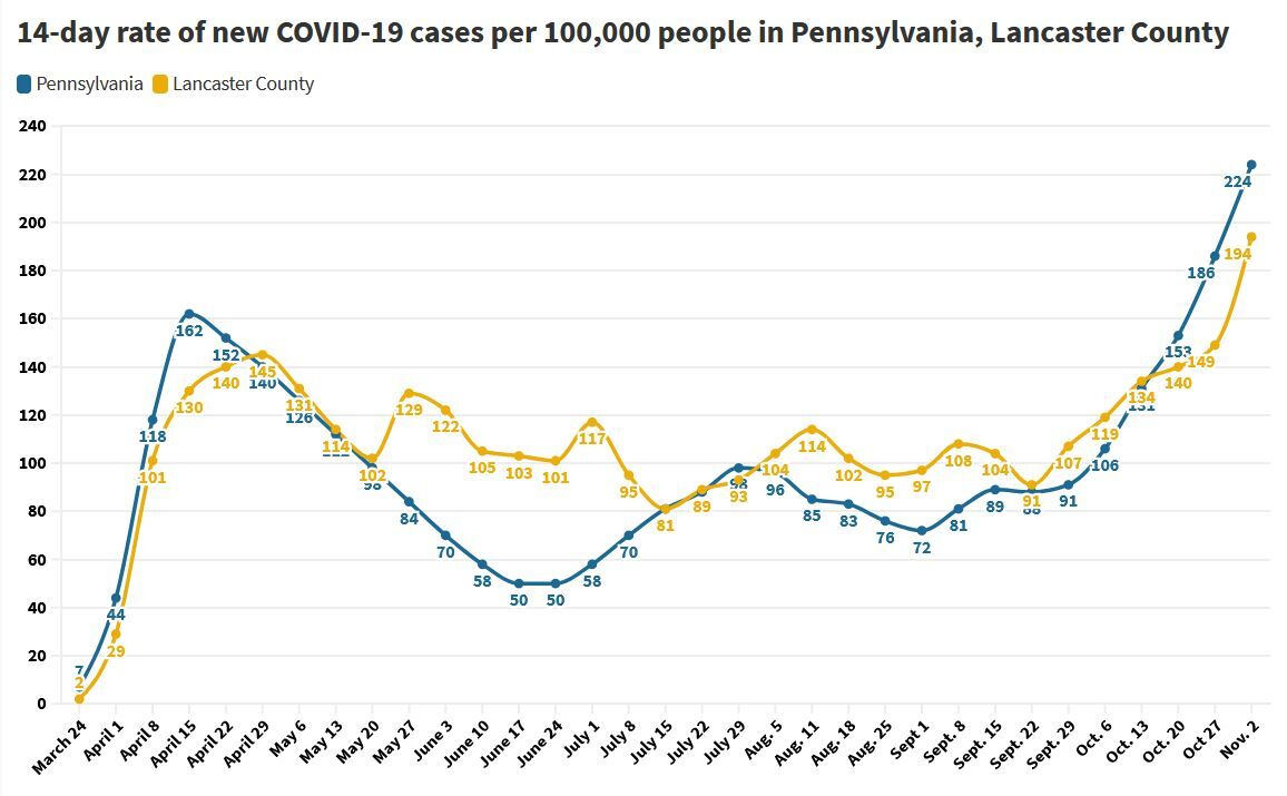 COVID-19 case trends in PA, Lancaster County, from March through Nov. 2, 2020