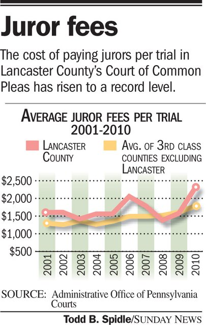 Jury duty here most inefficent in state | News
