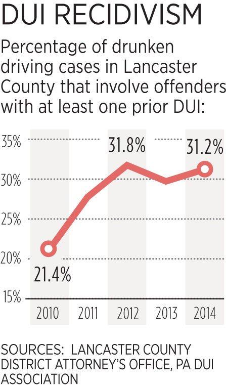Repeat DUI offenders