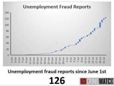 UC fraud 07-25-2021