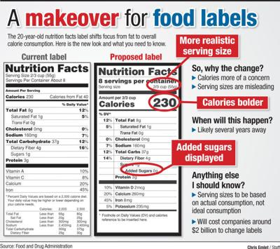 Something To Chew On Food Label Tweaks Would Give Clearer