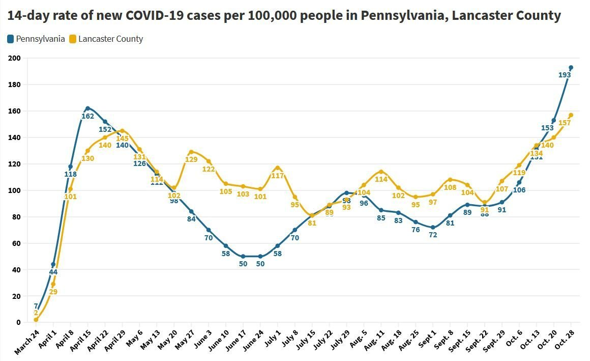Chart: Rate of new coronavirus cases in Pennsylvania, Lancaster County June 14 through Oct. 28, 2020