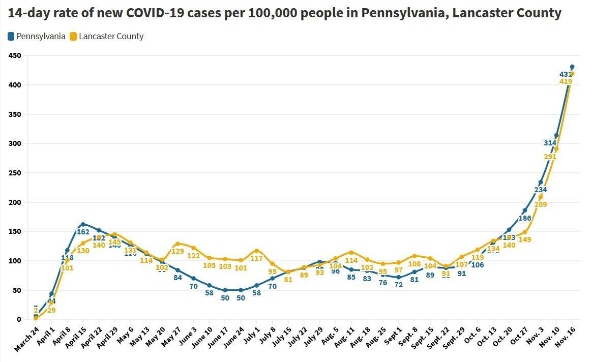 14-day per capita rates of new coronavirus cases through Nov. 16, 2020