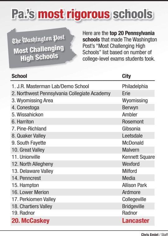 Pennsylvania's most rigorous schools