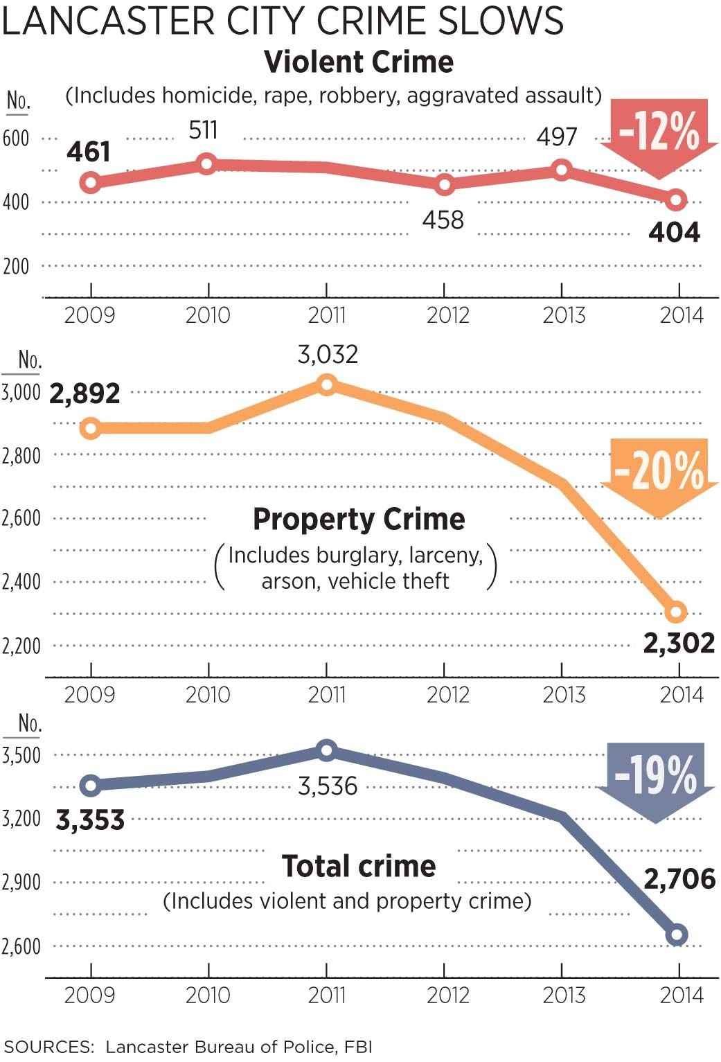 City crime stats