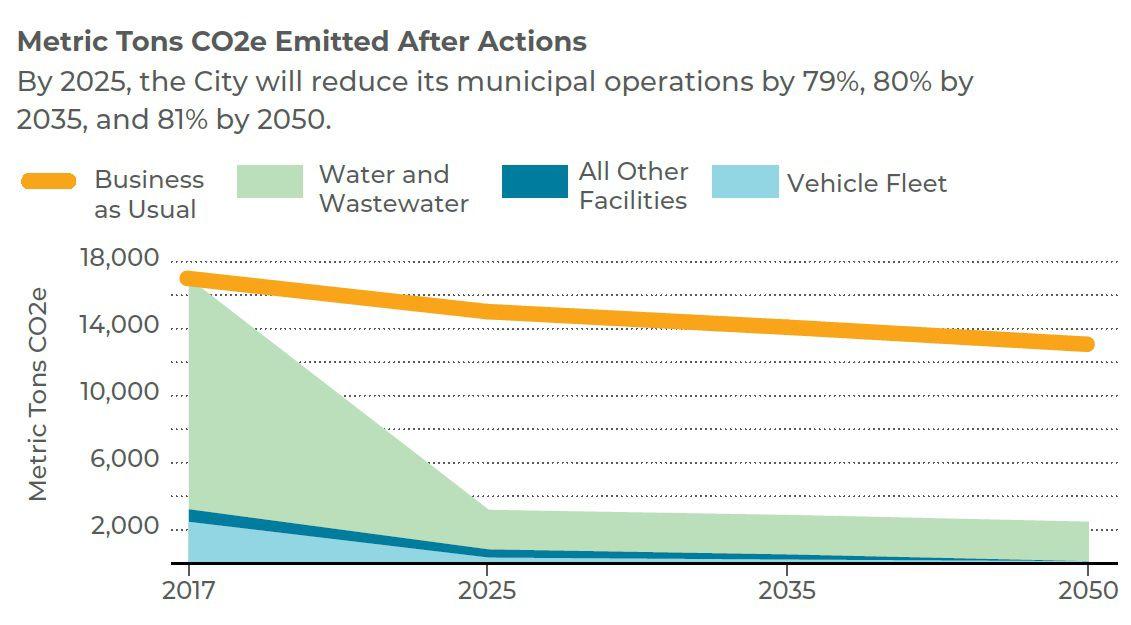 Lancaster Municipal Climate Action Plan - timeline