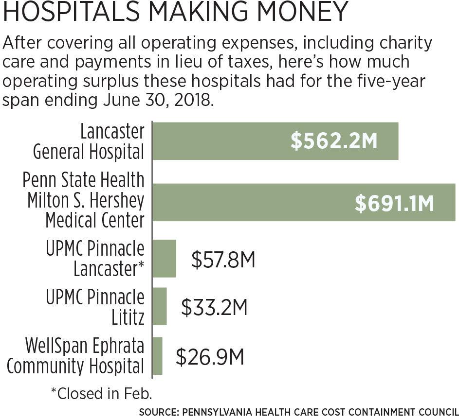 HospitalProfits_M14