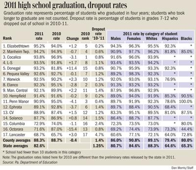 High school graduation rate in Lancaster County drops slightly