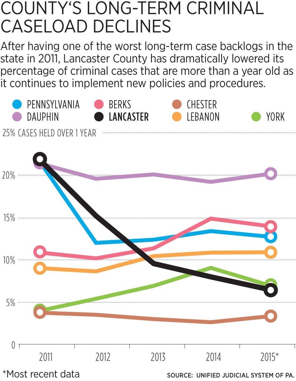 Lancaster County court system speeds up criminal caseloads