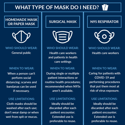 Mask guidance