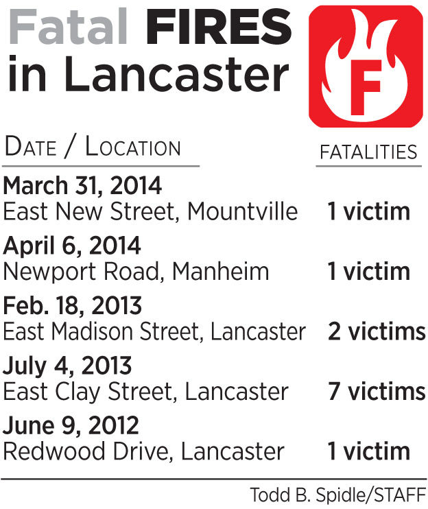 Fatal fires graphic 10-03-14