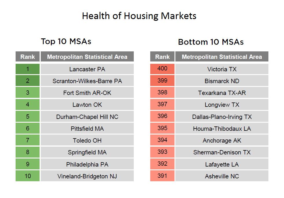 Health of Housing Markets - chart