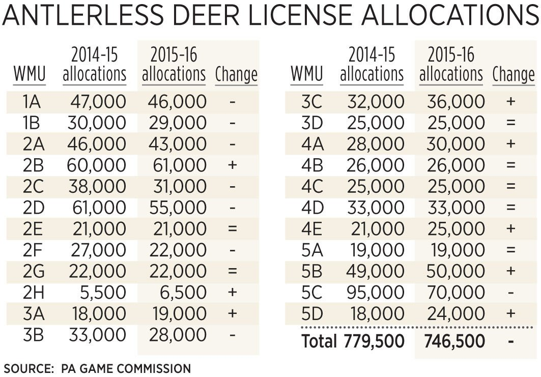 Fewer doe tags for hunters