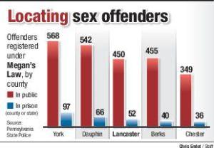 megans law sex offender database