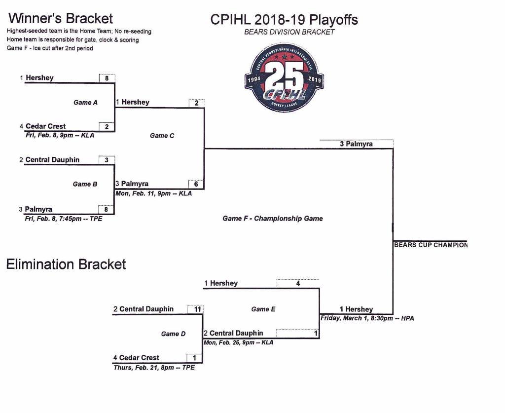 CPIHL 2019 Tier 2 playoffs Week 4.2