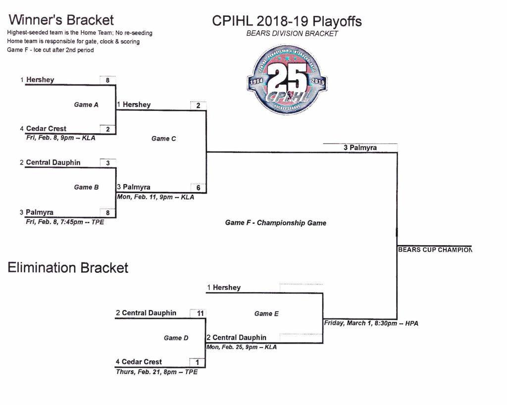CPIHL 2019 Tier 1 playoffs Week 4.1