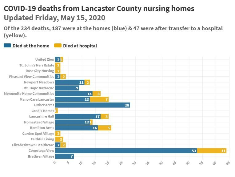 total Lancaster County nursing home covid-19 deaths as of may 15 2020