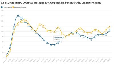 14-day COVID-19 case trends as of Oct. 6, 2020