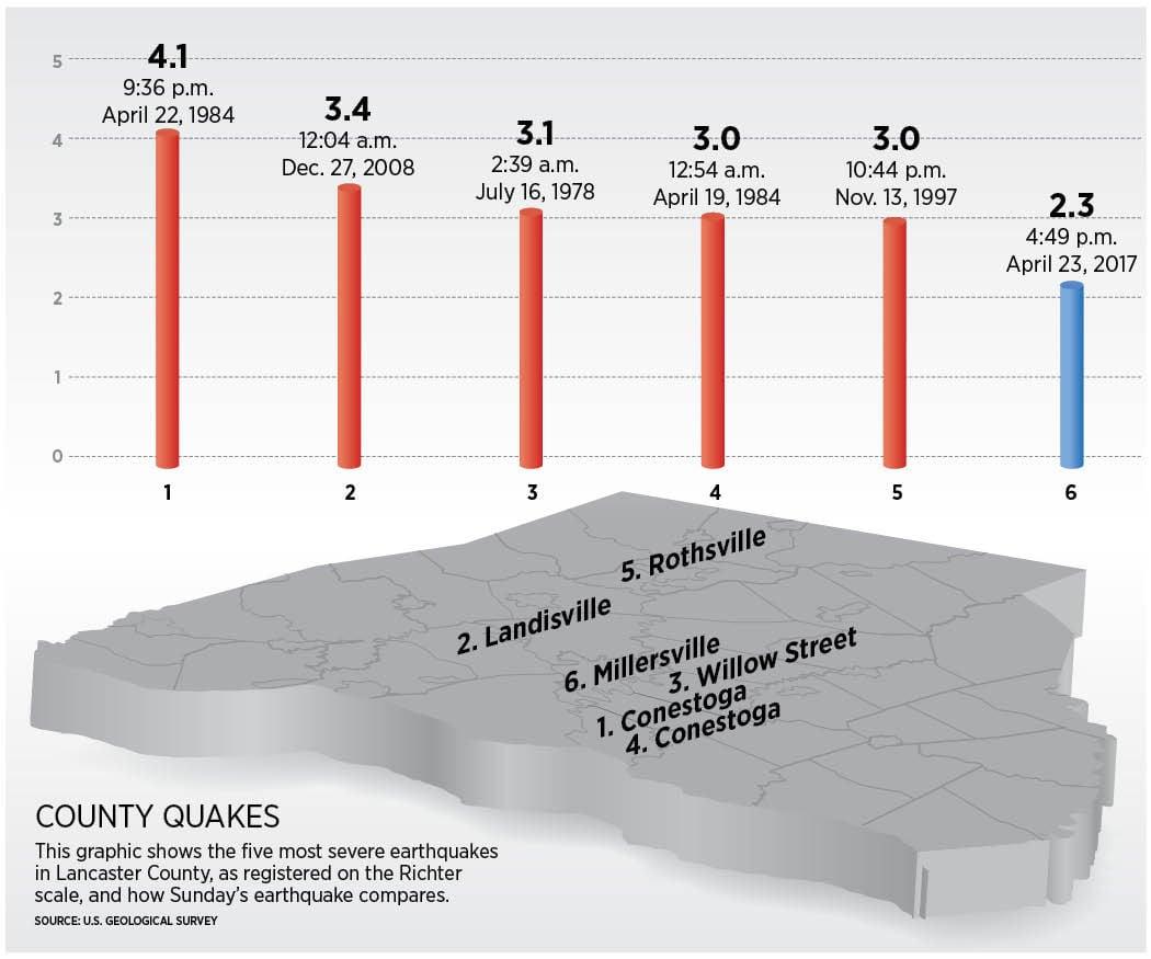 Lancaster County Quakes REVISED 4.jpg