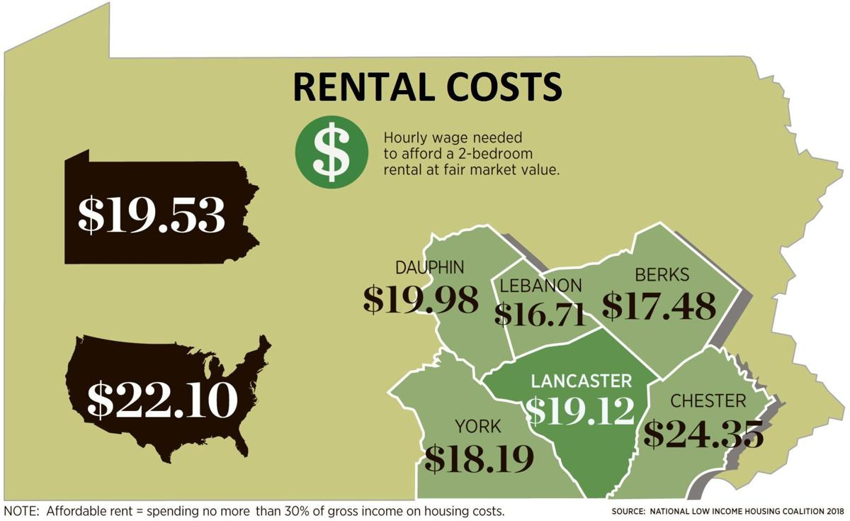 In Lancaster County Gap Between Wages And Rent Has Doubled Since