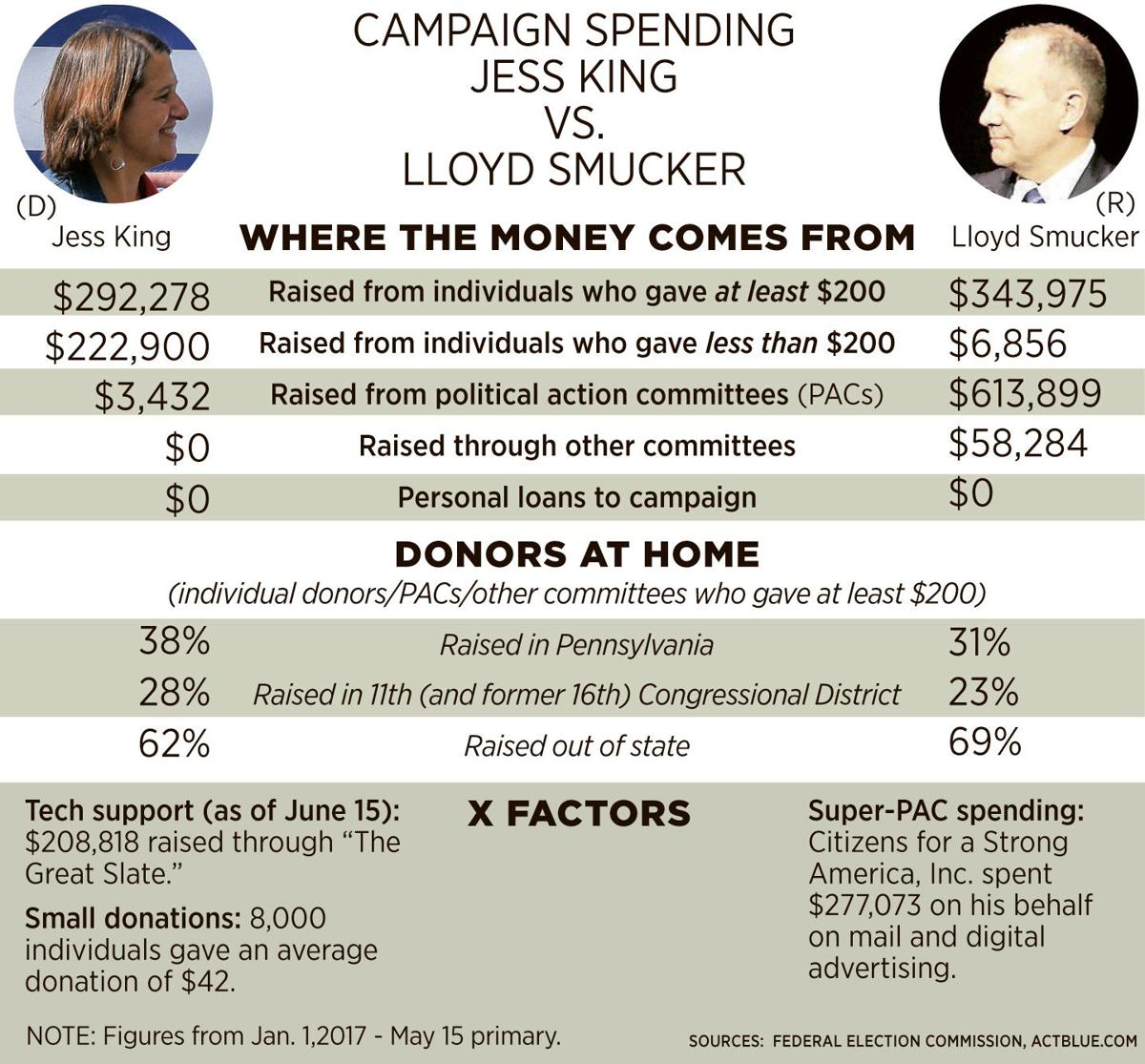 problem solvers caucus parent group was behind $277k in super-pac