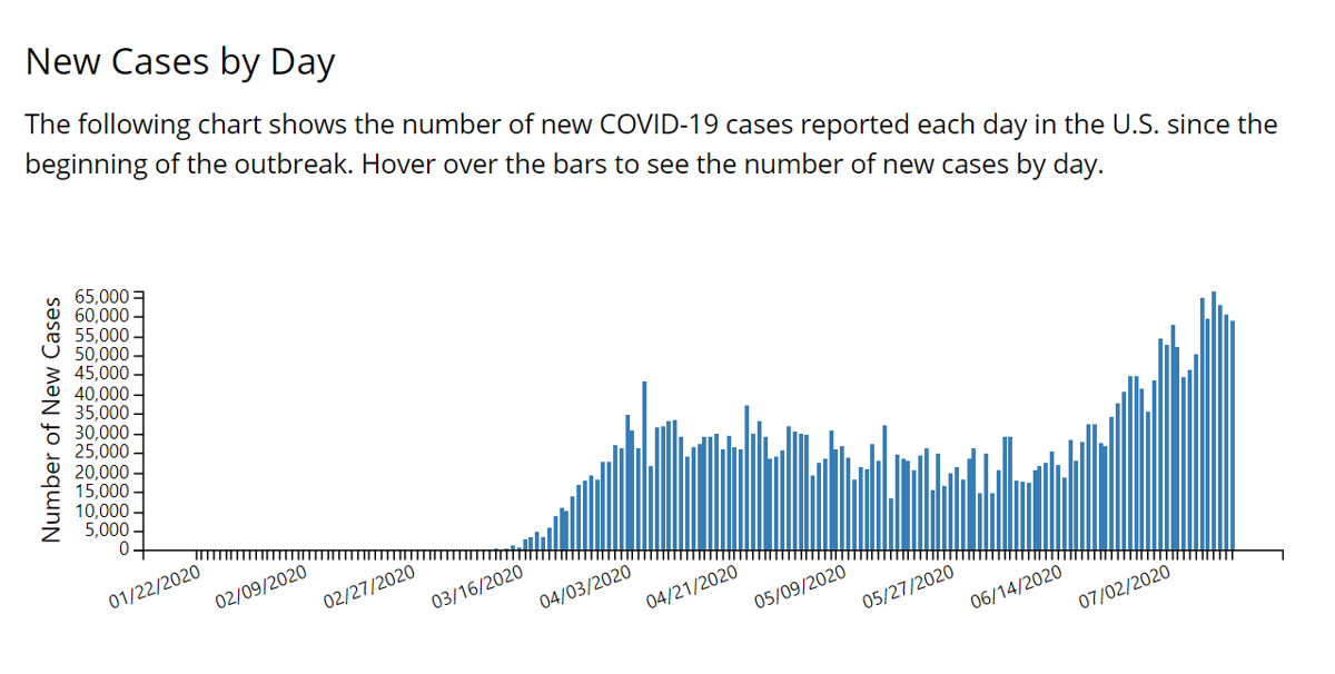 daily u.s. new covid-19 cases through july 13, 2020 via cdc
