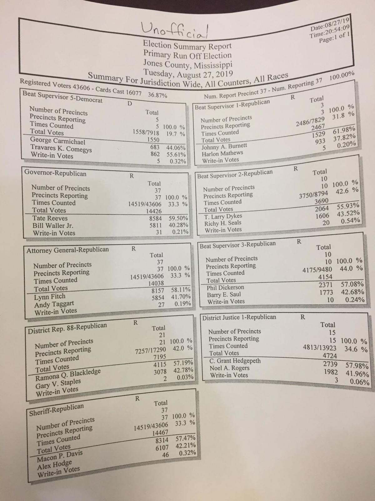 Final runoff results